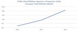 European IDC Public Cloud Platform Tracker