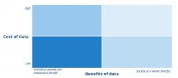 The Data Economy Evaluation Matrix