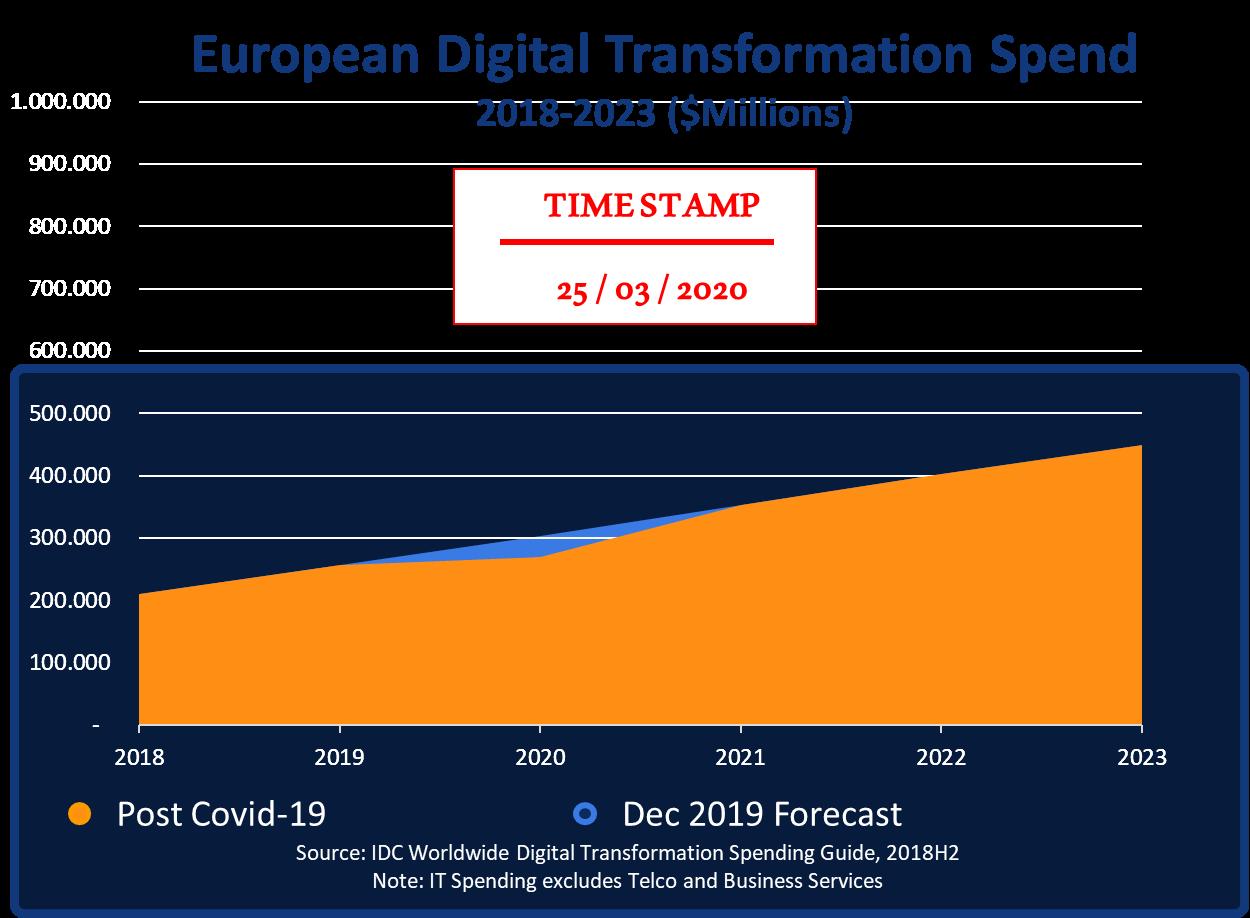 European Enterprise Spend on Digital Technologies
