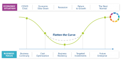 IDC-Road to Recovery-Leverage Technology