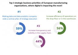 Top 3 strategic business priorities of European manufacturing organizations