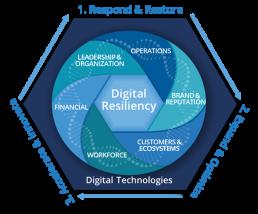 IDC Digital Resiliency Framework 2021