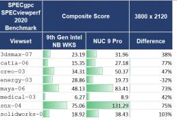 SPECviewperf 2020 benchmark table