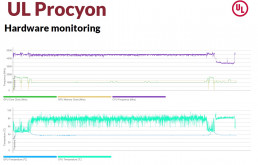 UL Procyon Frequency Temp