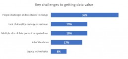 key challenges to getting data value
