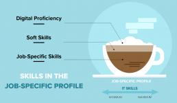 Skills in the job-specific profile