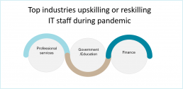 Top industries upskilling or reskilling IT staff during pandemic