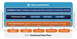 Data Control Plane